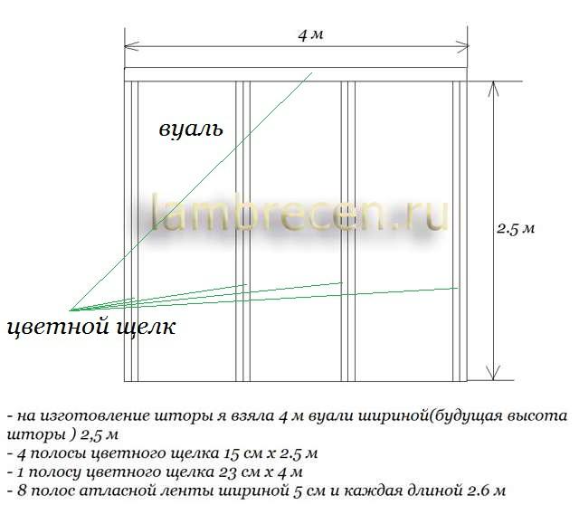венецианская штора расход материалов на штору
