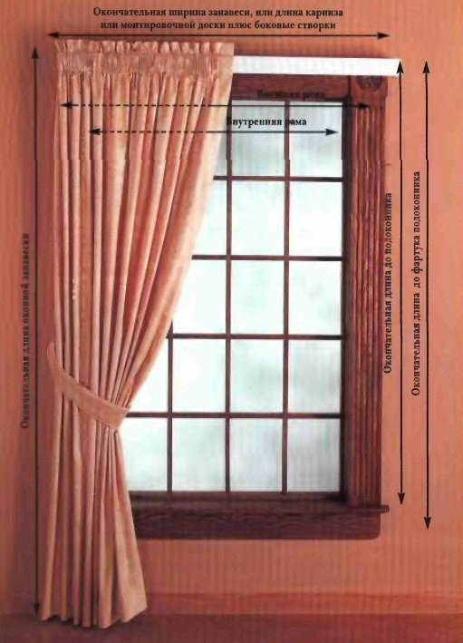 9 Как красиво сшить шторы своими руками: советы бывалой швеи